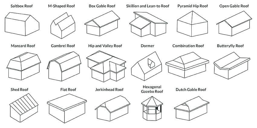 Different Types of Roofs in Wirral
